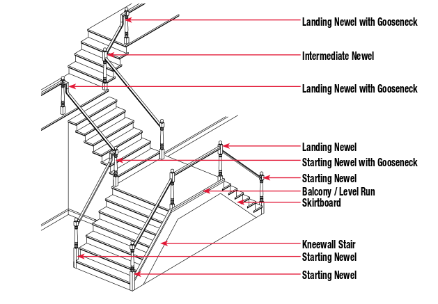 post-to-post-stairway